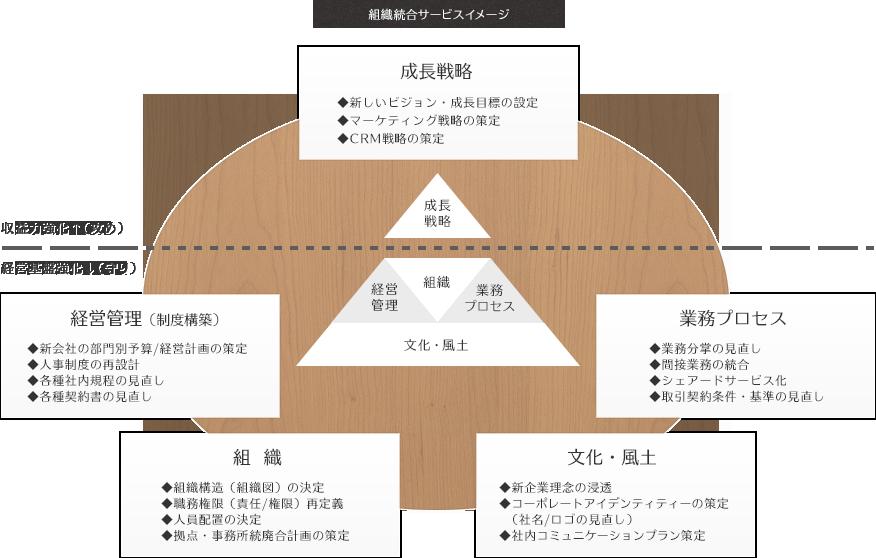 組織統合サービスイメージ