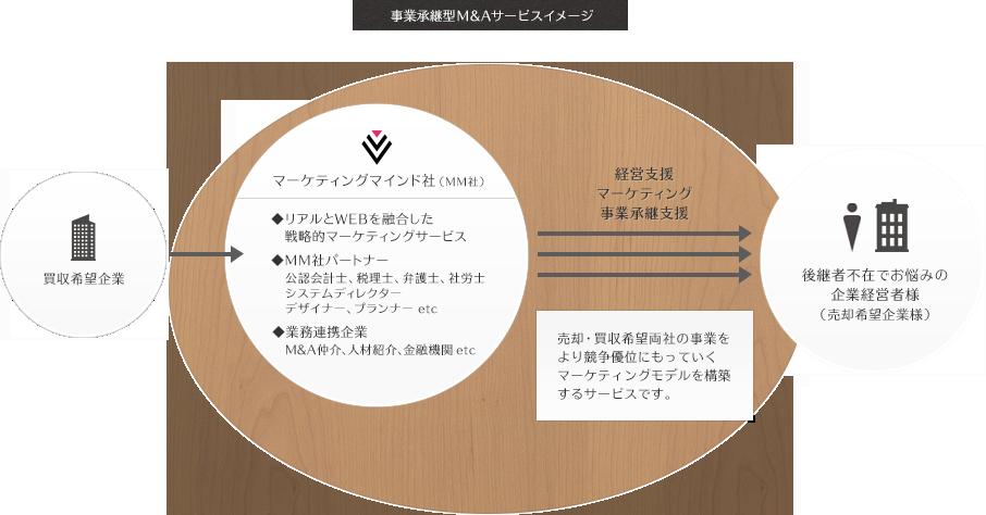 事業承継型M&Aサービスイメージ